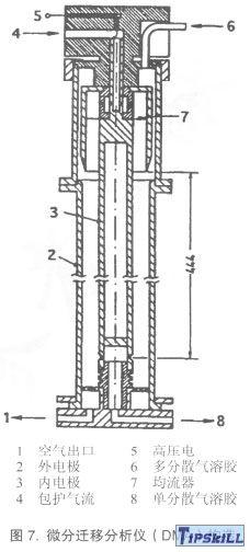 图7微分迁移分析仪(DMA)构造