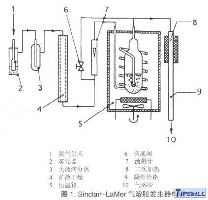 Sinclair-Lamer气溶胶发生器构造