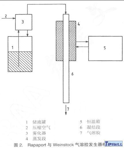 图2Rapaport与Weinstock气溶胶发生器构造