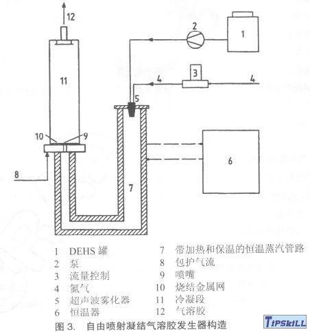 图3自由喷射凝结气溶胶发生器构造