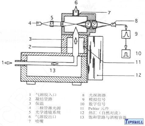 图5采用外冷原理的凝结核计数器构造